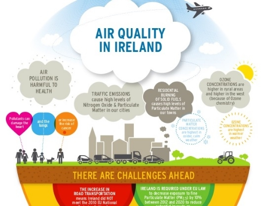 Air Quality Monitoring in Ireland