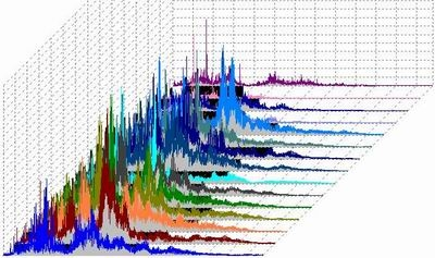 What is Vibrations Analysis / Noise Measurement?